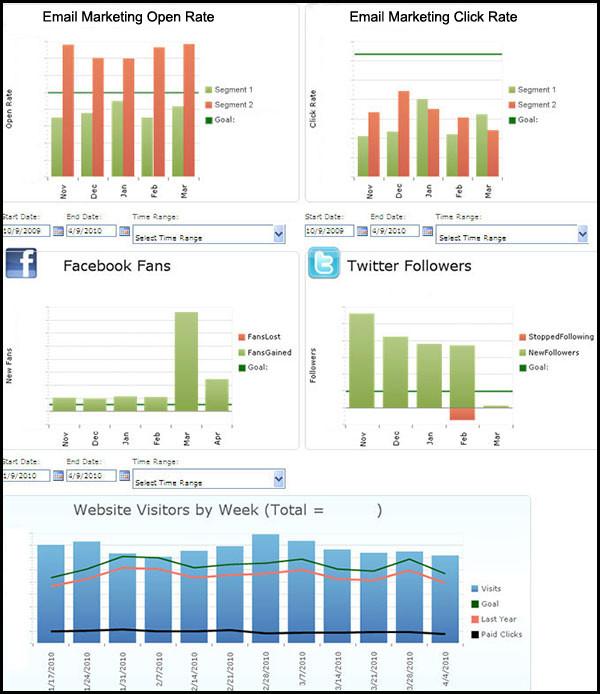 Online Marketing Manager's dashboard