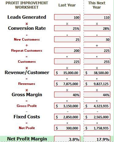 Strategies to 5x Your Profits