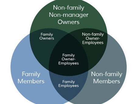 What's Your Role in the Family Business Model?