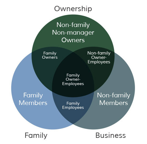 relationship between owners, family and employees