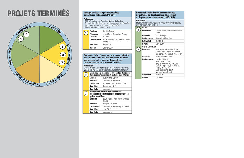 Tableau Projets termines CLEFA 2019-2020