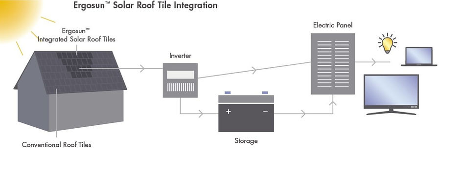 Ergosun_RoofTile_Integration_Diagram-Dra
