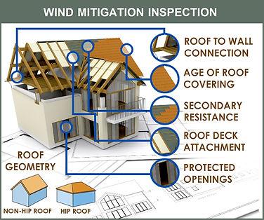 wind-mitigation-inspection-internachi.jp
