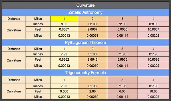 Flat Earth Curvature Calculator.png