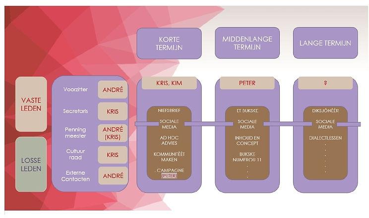 20200709 (2)_organisatiestructuur.jpg