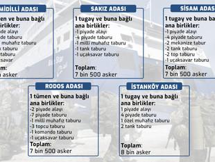 Yunanistan, Ege'deki 23 adadan 18'ini silah deposu ve askeri üs haline getirdi