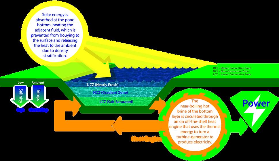 GEM-Solar-Pond3a.png