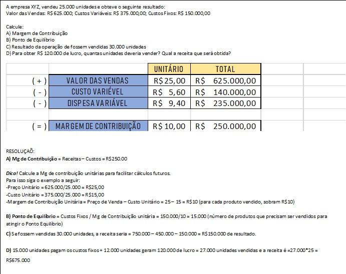 Exemplificação do cálculo de margem de contribuição
