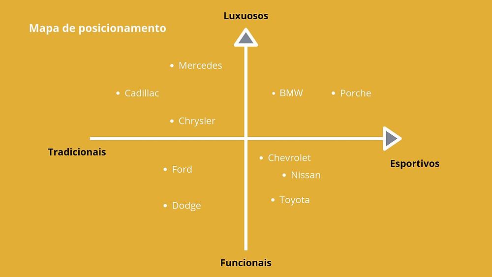 Mapa de posicionamento de marcas de carro