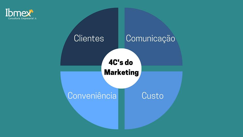4C's do Marketing