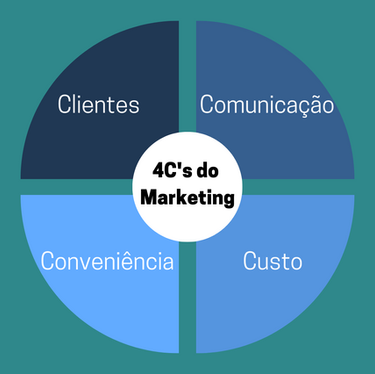 Dos 4P's aos 4C's do Marketing