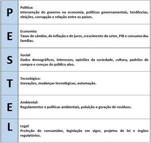 Esta tabela demonstra os fatores analisados pela análise PESTEL, que são politicos, economicos, sociais, tecnológicos, ambientais e legais.