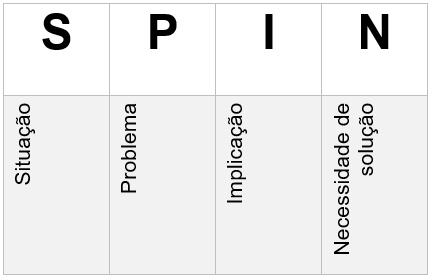 Tabela explicando cada etapa do SPIN, que são Situação, Problema, Implicação e Necessidade de solução.