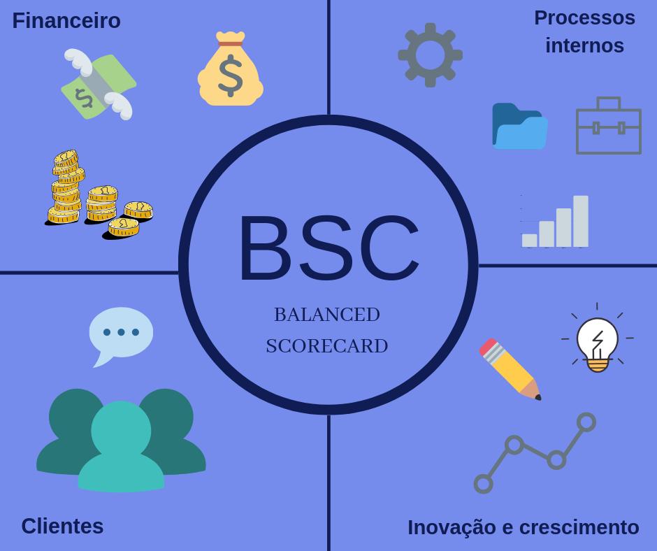 Perspectivas do Balance Scorecard (BSC)