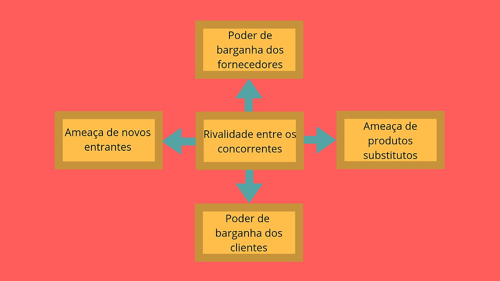 Quadro que sintetiza o ambiente empresarial em que é realizado a análise da indústria, ou as 5 forças de Porter: novos entrantes, concorrentes, clientes e fornecedores.