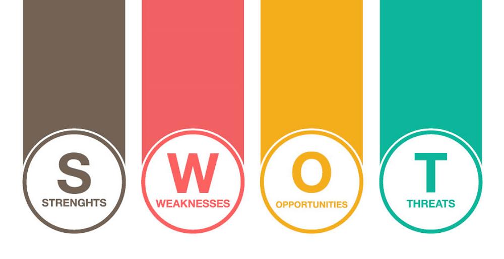 matriz swot - forças, ameaças, oportunidades e fraquezas.