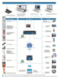 Схема интеграции COMMEND