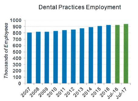 Dental Industry Trends