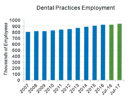 Dental Industry Trends