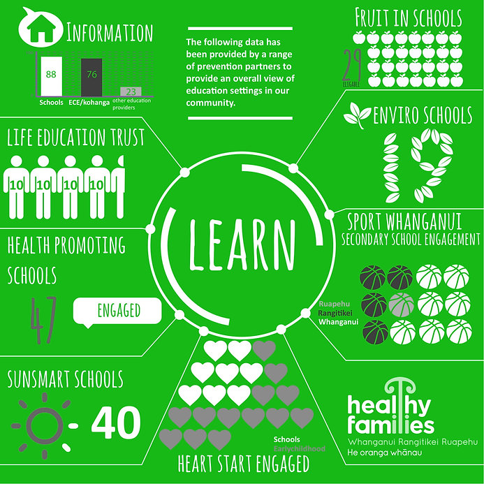 infograpic-learn