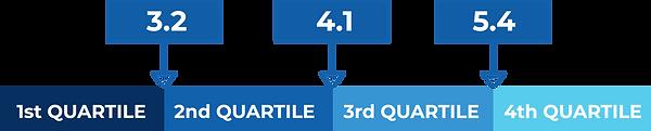 Customer Lifetime Value CAC Ratio - Tran