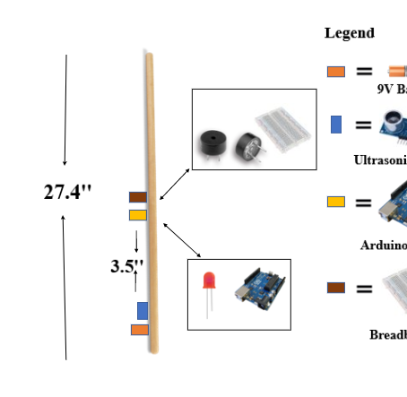 Use of Ultrasonic Sensor to Guide the Visually-Impaired