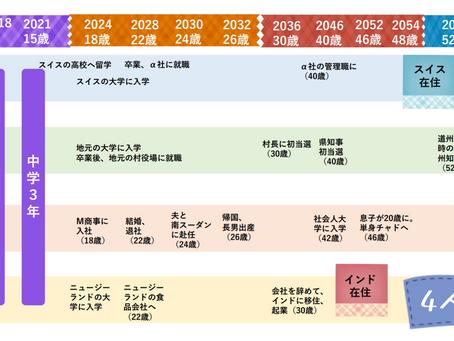 2100年、リサイズにっぽん ~人口減少時代の新芽の息吹~④