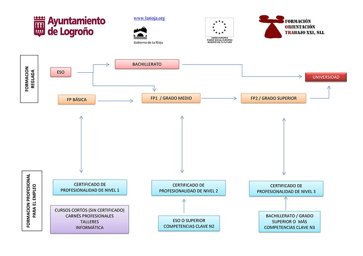 TABLA PARA ITINERARIOS FORMATIVOS.jpg