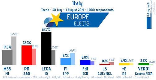 ITALY TECHNE POLL.jpg