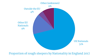 Proportion-of-rough-sleepers-by-National