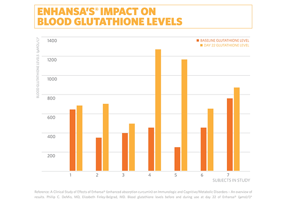 Enhansa_Study-Graph.png