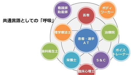 株式会社ドリームゲート きほんの呼吸研修 6-8-21.png