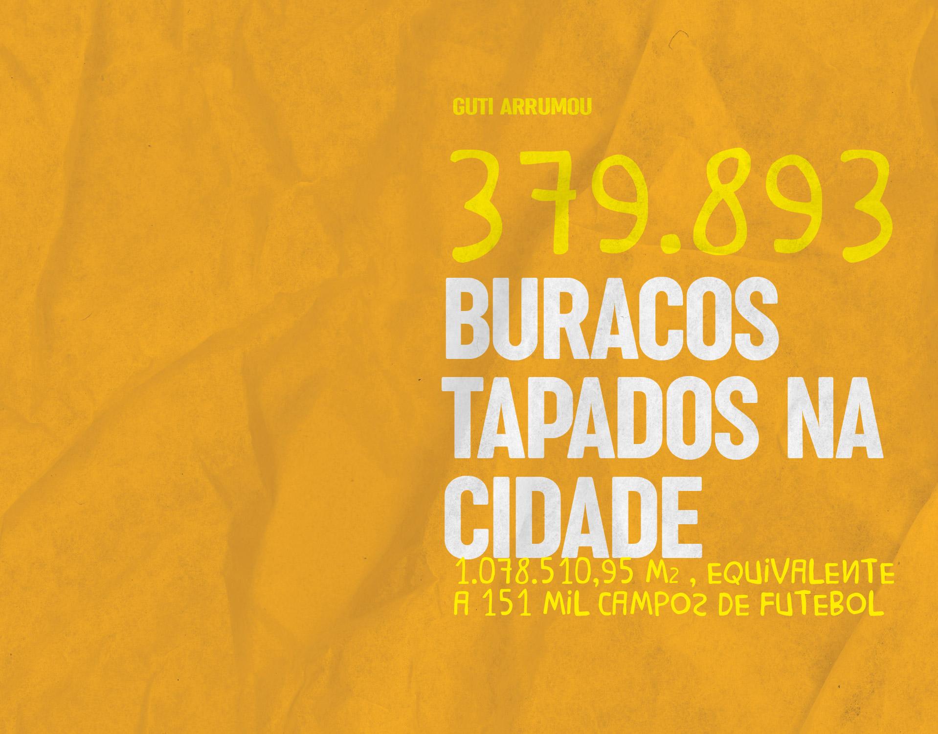 379.893 buracos tapados na cidade - são 1.078.510.95 M2, equivalente a 151 mil campos de futebol