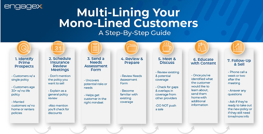 Infographic illustrating the 7 step process to multi-lining your mono-lined insurance customers.