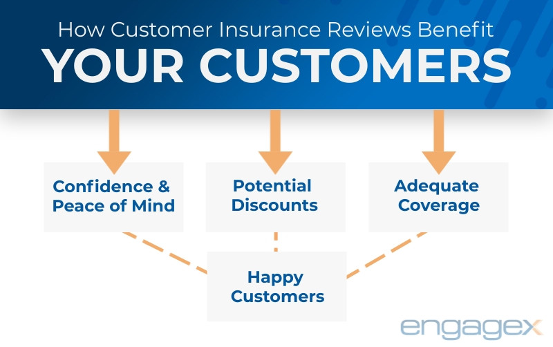 Infographic illustrating benefits of customer insurance reviews for your customers