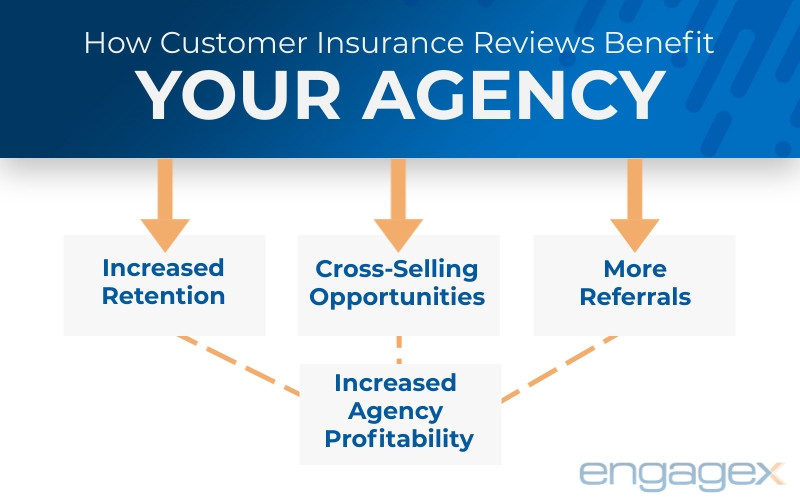 Infographic illustrating benefits of customer insurance reviews for your insurance agency