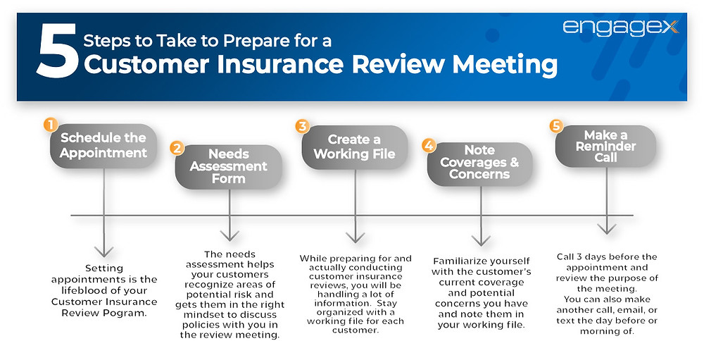 Timeline infographic illustrating the 5 steps to preparing for a customer insurance review meeting