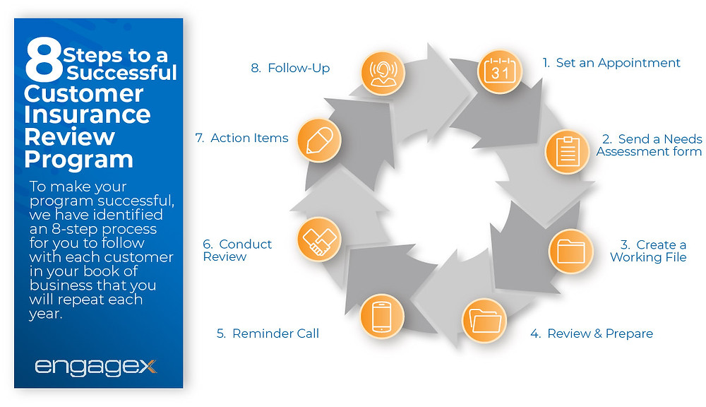 Infographic illustrating the 8 step cycle to a successful customer insurance review program.