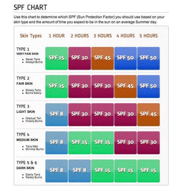 spf-chart.jpg