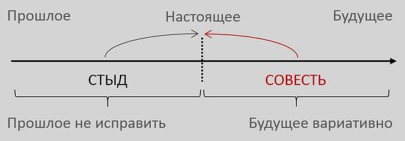 СТЫД-СОВЕСТЬ.PNG