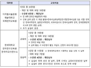 2021년도 상반기 『한글학교 교사 온라인 한국어교원 양성과정』 지원 안내