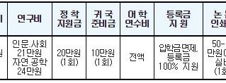 2019 GKS 정부초청외국인 대학원장학생 모집 공고