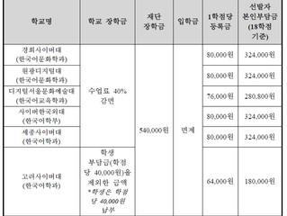 2019년도 상반기 『한글학교 교사 학위 취득과정』 지원 안내