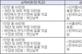 2018년도 한글학교 교사 온라인 한국어교원 양성과정 지원안내