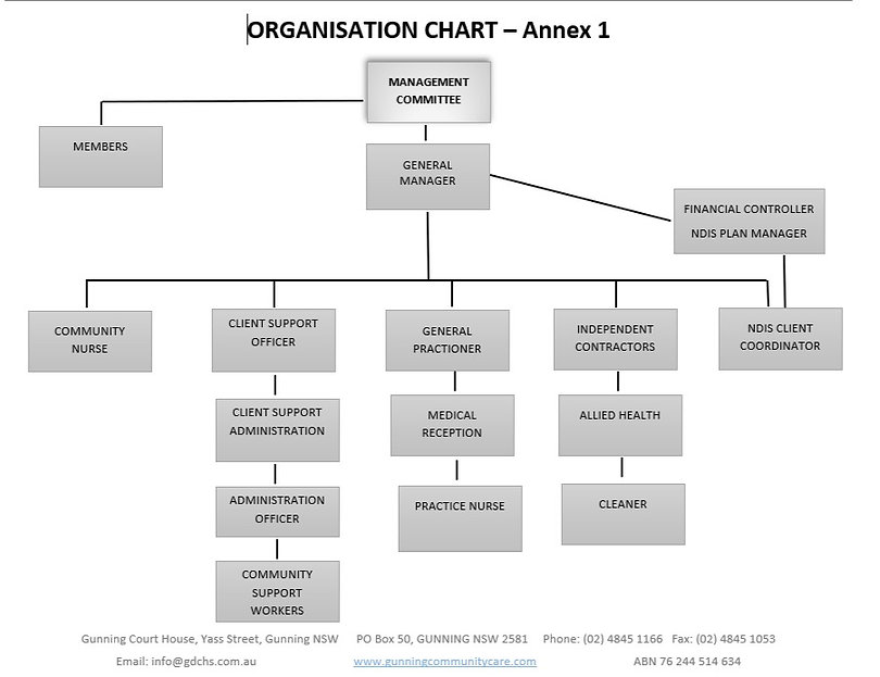 Organisational%20Chart_edited.jpg