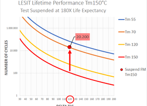 HOT Power Cycling - Over 180 times better than LESIT!