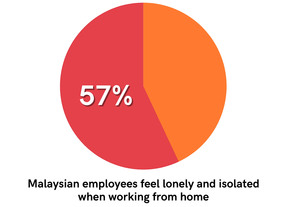 malaysian employees feel lonely and isolated when working from home pie chart, work from home and remote work