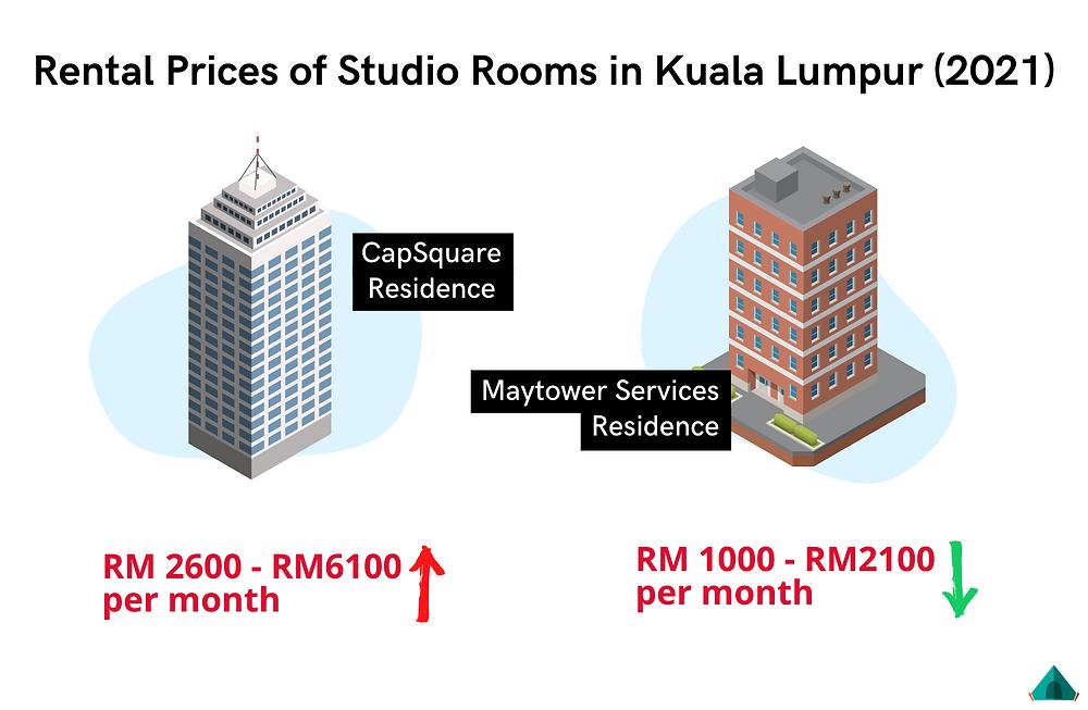 price of studio rooms in KL