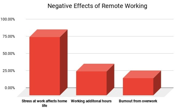 negative effects of remote working bar chart, stress at work affects home life, working additional hours and burnout from overwork when work from home