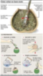 Cómo preparar un mate en México, pasos para preparar un mate con yerba mate.